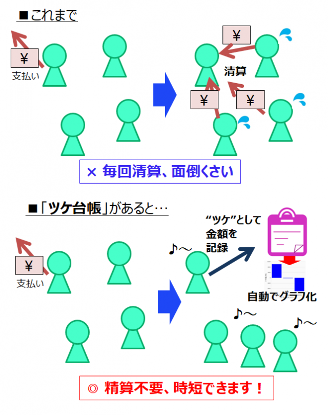 【便利ツール Webサービス/アプリ】割り勘 立て替え清算無料アプリ
