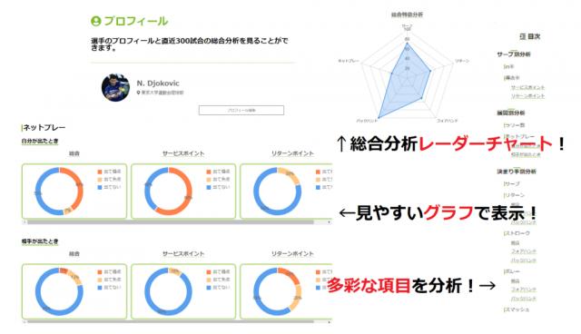 【便利ツール Webサービス/アプリ】TenniLog テニログ